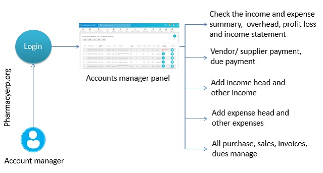 Account manager process flow